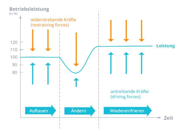 Change Management - Modelle und Methoden 1