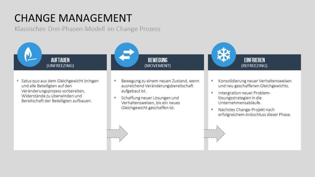 Change Management - Modelle und Methoden 2