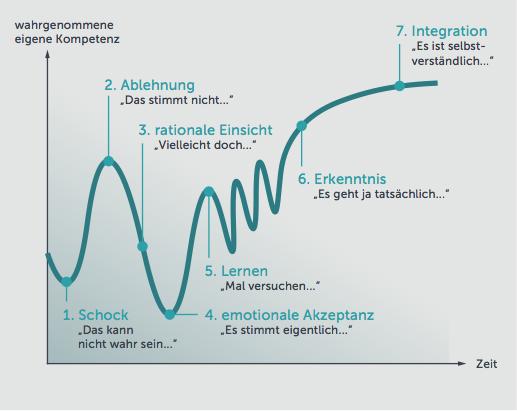 Change Management - Modelle und Methoden 4