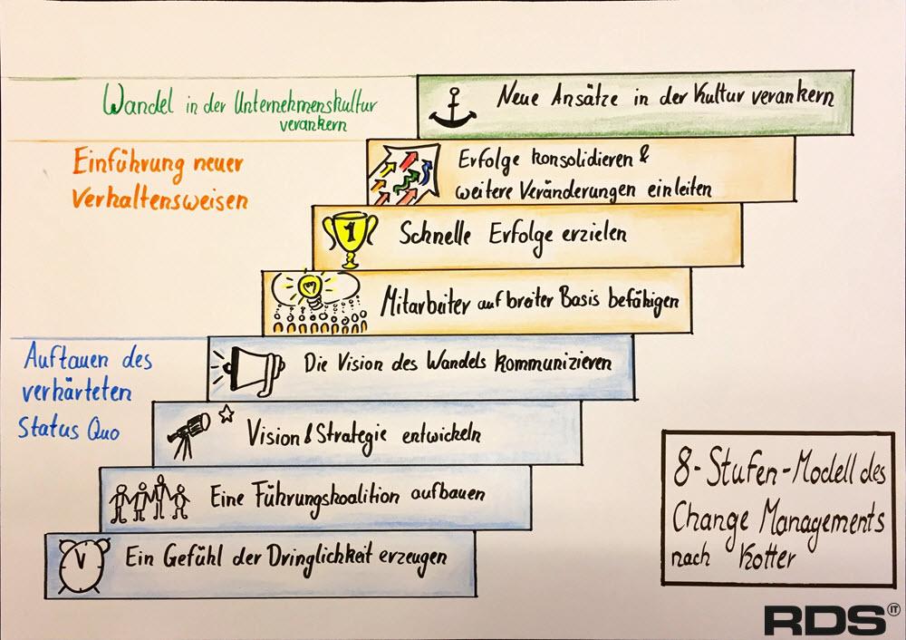 Change Management - Modelle und Methoden 3