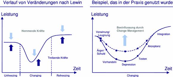 Change Management - Modelle und Methoden 5