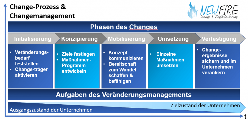 New Fire Change Management: Das 5 Phasen Modell nach Krüger