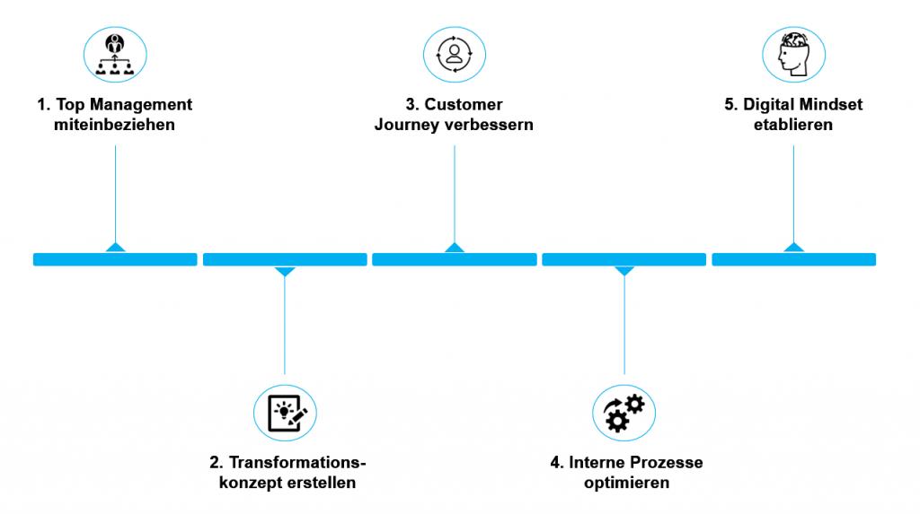 Digitale Transformation - Abgrenzung & 5 Schritte zur erfolgreichen Umsetzung 1